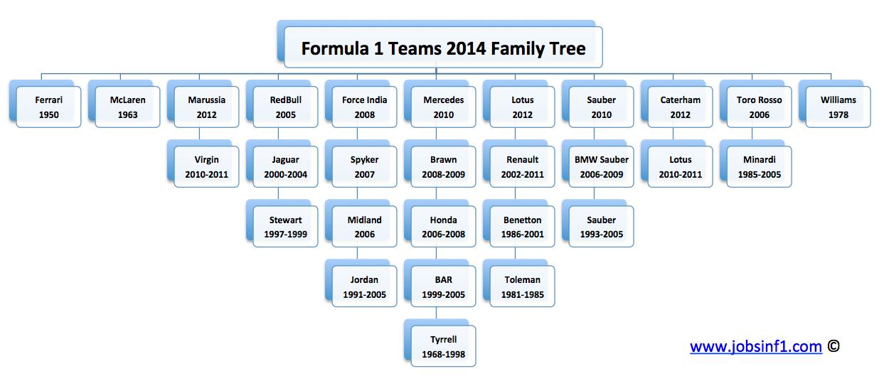 History F1 Teams